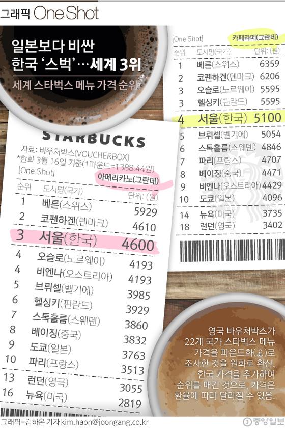 세계 스타벅스 메뉴 가격 순위. [자료: 바우처박스(2017)]