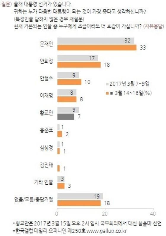 한국갤럽 3월 14~16일 조사 대선주자 지지도