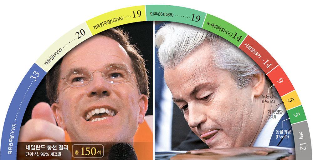 마르크 뤼테 네덜란드 총리(왼쪽)의 자유민주당(VVD)이 15일(현지시간) 실시된 네덜란드 총선에서 제1당을 유지했다. 극우 성향 헤이르트 빌더르스(오른쪽)의 자유당(PVV)은 돌풍을 일으킬 것으로 예상됐으나 기대에 못미치는 결과를 얻었다. [로이터=뉴스1]