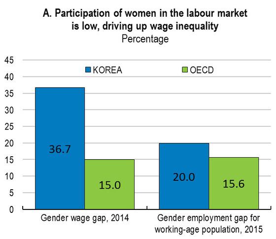 OECD는 우리나라에서 여성의 노동시장 참여율이 저조하고, 임금 불평등이 심화되고 있다고 지적했다. 성별에 따른 임금 차이 그래프(왼쪽)와 성별에 따른 취업률 차이 그래프. [사진 OECD 'Going to Growth' 보고서]