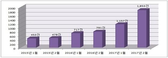 주택연금 1~2월 가입자가 해마다 늘고 있다. 올 2월 신규 가입자 수는 지난해 같은 기간보다 134% 증가했다. [자료 주택금융공사]