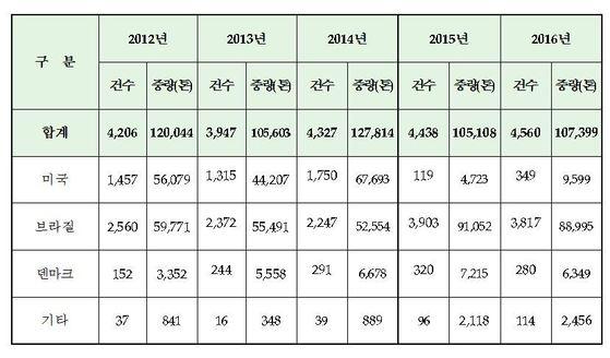 닭고기 수입 현황[자료 : 식품의약품안전처]