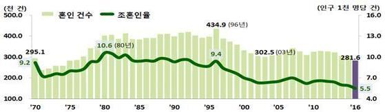 혼인 건수 및 조이혼율 추이[자료 통계청]
