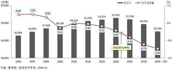 총인구와 인구성장률