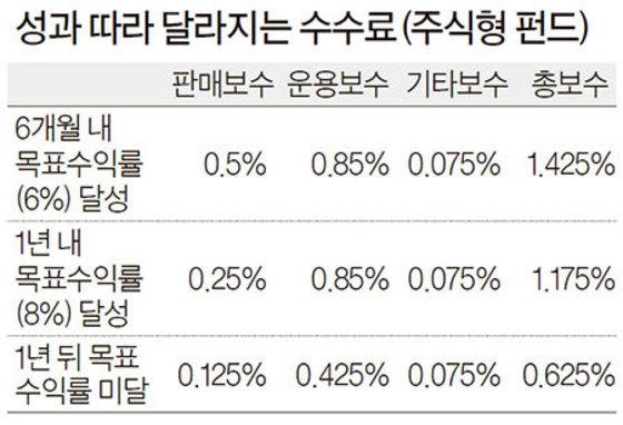 자료: KB국민은행
