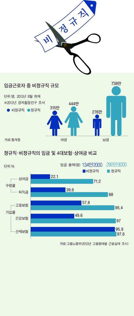 임금근로자 중 비정규직 규모. [자료제공=통계청, 고용노동부]