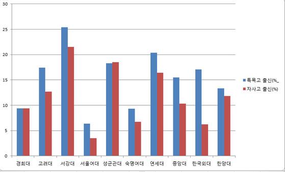 서울 소재 10개 사립대의 2017학년도 신입생 중 특목고, 자사고 출신의 비율