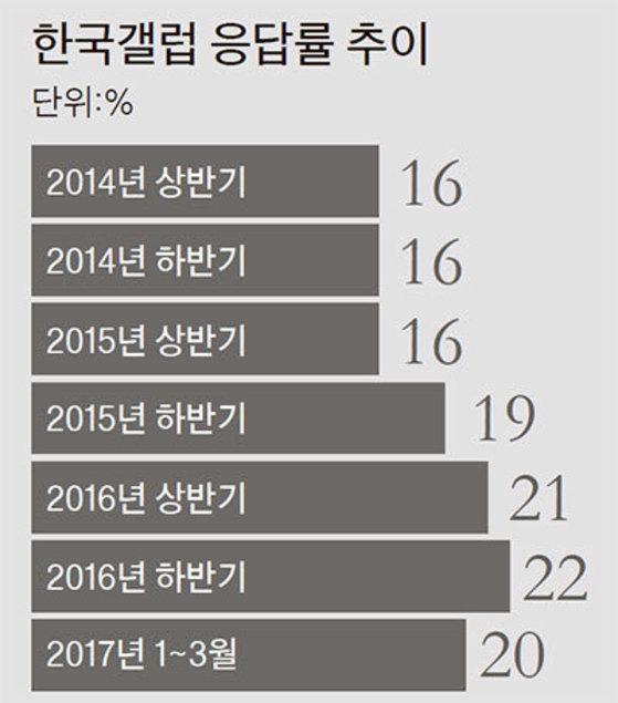 자료:한국갤럽
