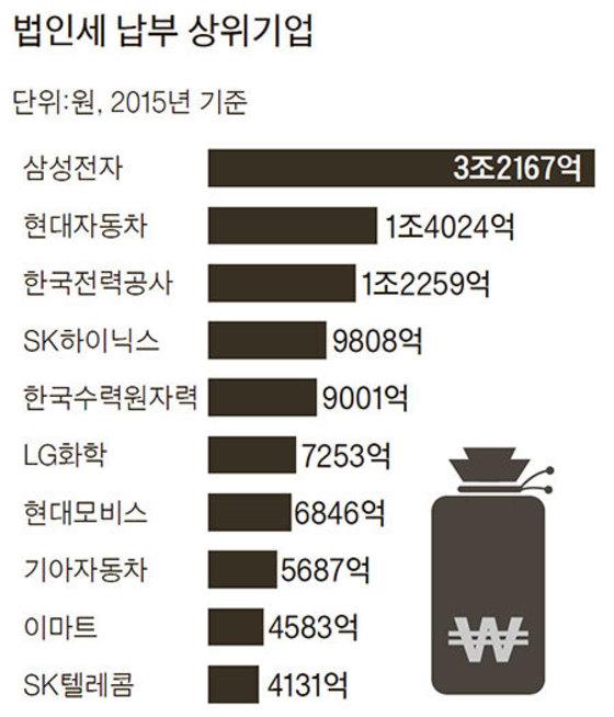 자료 : 국회예산정책처