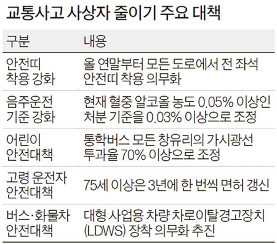 경찰청이 음주운전 단속 기준(면허 정지)을 혈중 알코올 농도 0.05% 이상에서 0.03% 이상으로 강화하는 방안에 대해 대국민 인식을  조사한 결과 ...
