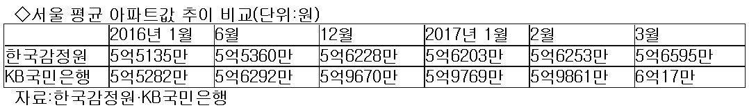서울 평균 아파트값 추이 비교