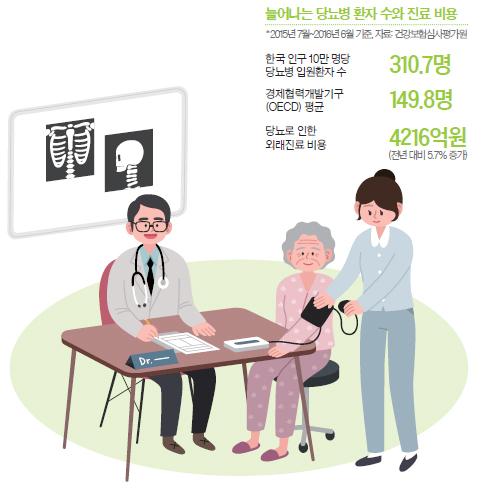 당뇨병 환자 수와 진료 비용