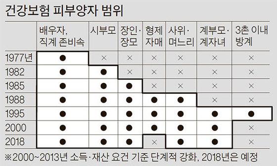 자료:통계청·국회입법조사처·보건복지부