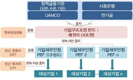 금융위가 발표한 '신 기업구조조정 방안'