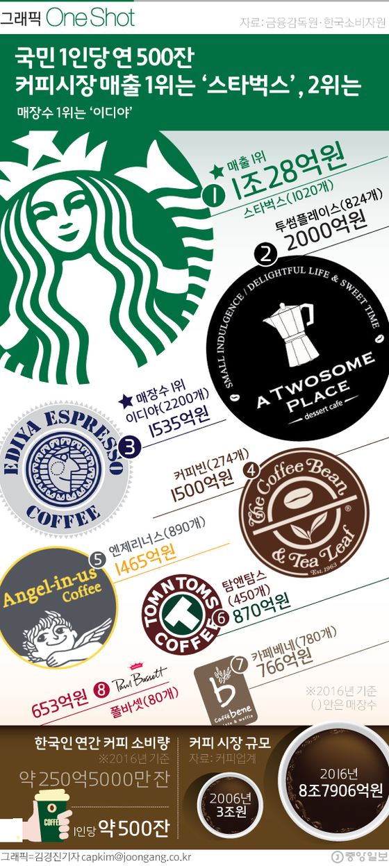 지난해 커피시장 매출 1위 스타벅스