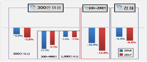 자료: 한국경영자총협회