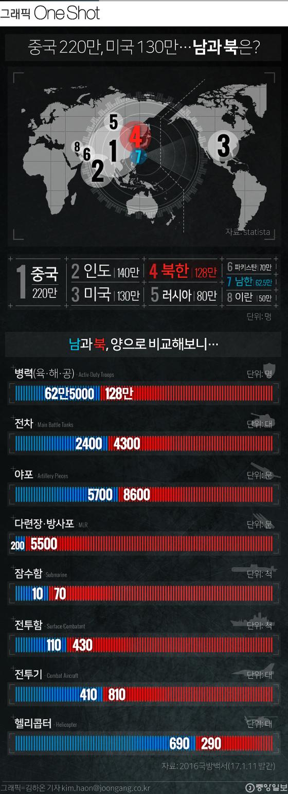 세계 병력 규모와 남북 군사력 현황