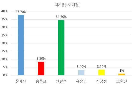 유선(33.5%)·무선(66.5%) 무작위 전화걸기(RDD) 전화면접으로 실시. 표본오차 95% 신뢰수준 ±3.1%p. 자세한 내용은 중앙선거관리위원회 여론조사심의위원회 홈페이지(www.nesdc.go.kr)를 참고.
