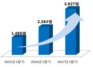 지난 3년 간 1분기(1~3월) 주택연금 가입자 수가 꾸준히 늘었다. [자료 주택금융공사]