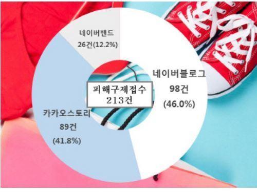 SNS쇼핑몰 유형별 피해 접수 현황 [자료 한국소비자원]
