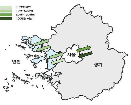 수도권 통근 통학 흐름 [자료 통계청]