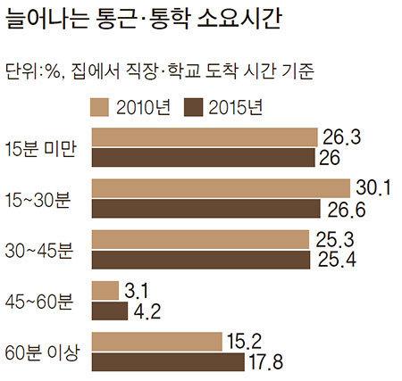 자료:통계청