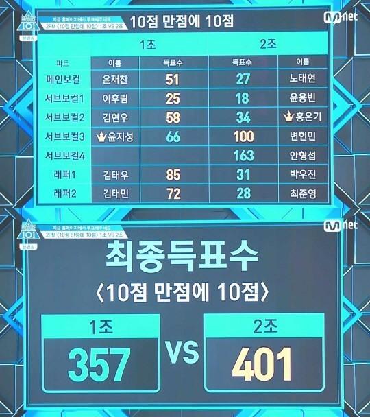 [사진 Mnet '프로듀스 101 시즌2' 방송 캡처]