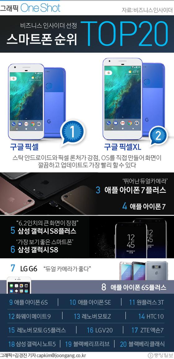 비즈니스 인사이더 선정 스마트폰 랭킹 TOP20