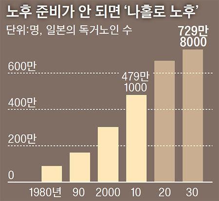 자료: 일본 내각부,주택형 유료 노인 홈 클로버