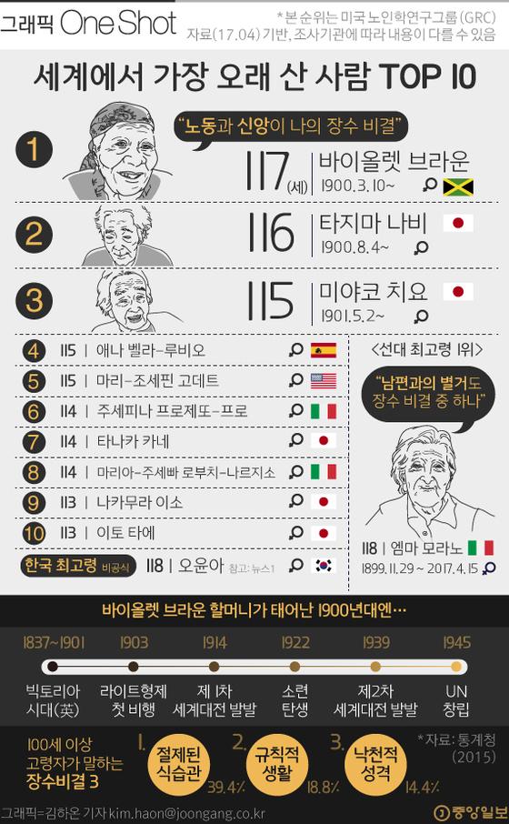세계에서 가장 오래 산 사람 TOP 10