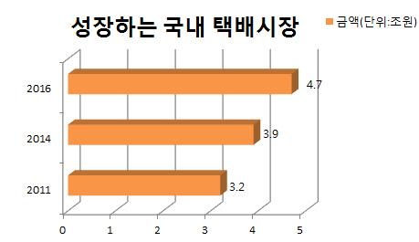 [자료=한국통합물류협회]