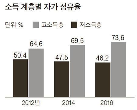 자료:국토교통부