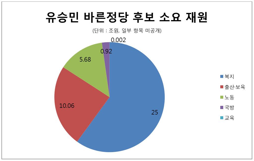 [자료 한국매니페스토실천본부, 각 후보 캠프]