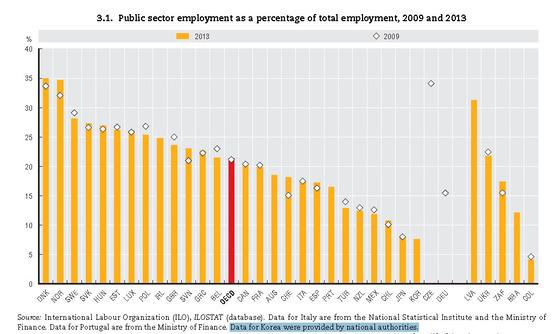 'OECD 한눈에 보는 정부(Government at a Glance) 2015' 中 85쪽 일부.