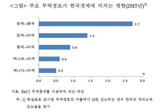 자료 : 산업연구원