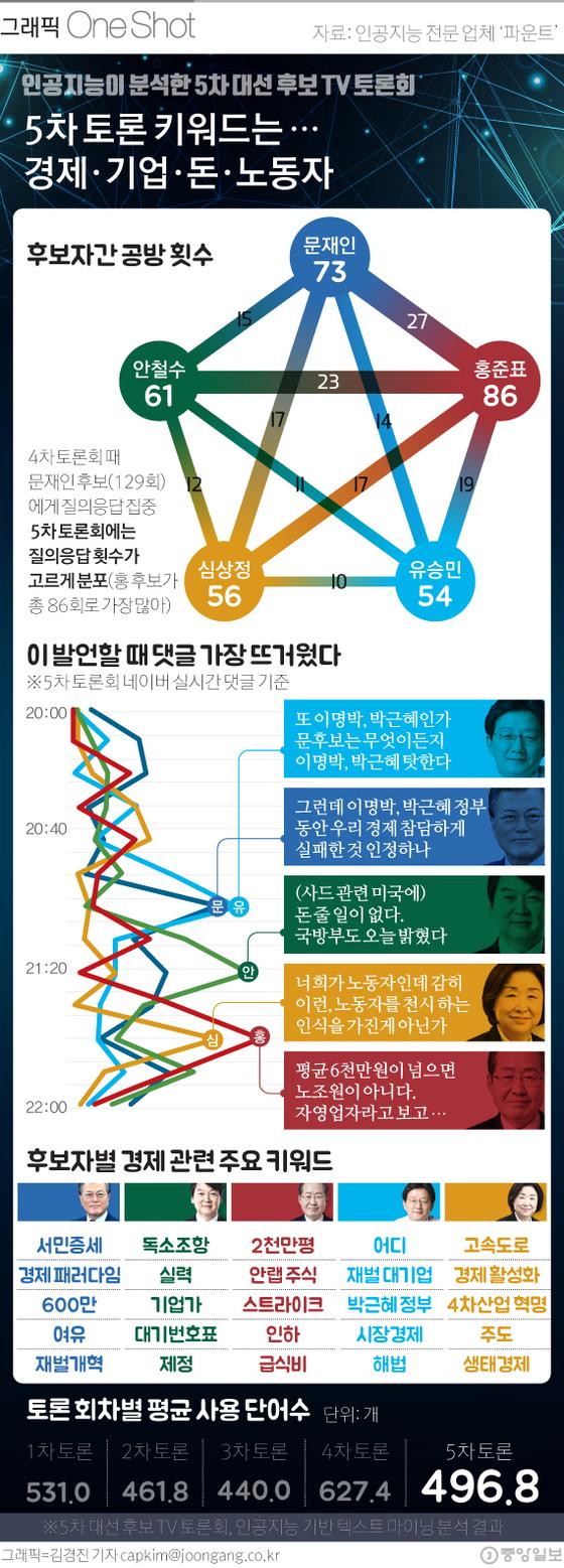 5차 대선후보 토론회
