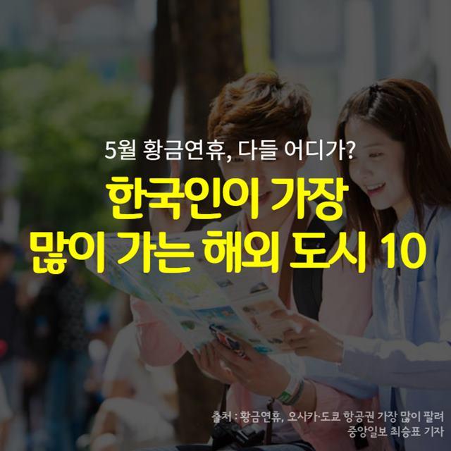 한국인이 가장 많이 가는 해외도시 10