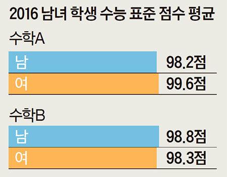자료: 한국교육과정평가원