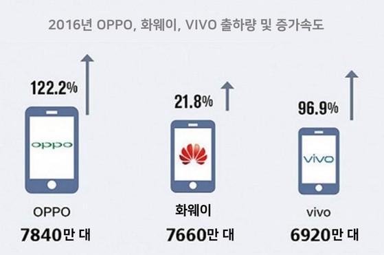 2016년 OPPO, 화웨이, VIVO 출하량 및 증가속도