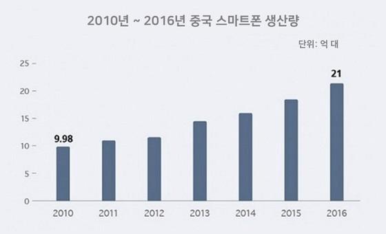 2010년 ~ 2016년 중국 스마트폰 생산량