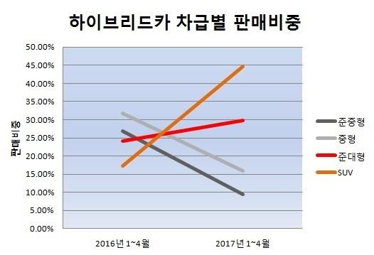 하이브리드카 차급별 판매 비중. [중앙일보]