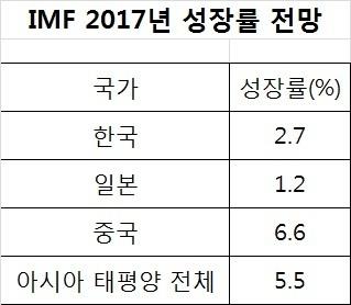 자료 IMF
