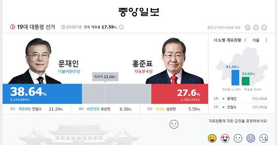 개표 중계 중인 중앙일보.