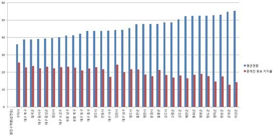 제19대 대선에서 나타난 TK의 세대투표 경향. 평균연령이 높아질수록 문재인 당시 후보에 대한 지지율이 낮아지는 경향을 보인다.자료 : 통계청·중앙선관위