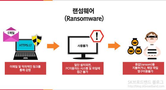 랜섬웨어는 이메일이나 링크를 통해 전파되는 악성코드다. 사용자가 시스템이나 파일에 접근하지 못하게 한 뒤 해커가 금전을 요구한다. [SK브로드밴드 블로그]