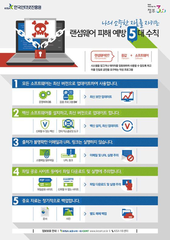 한국인터넷진흥원이 안내하는 랜섬웨어 예방법[홈페이지]