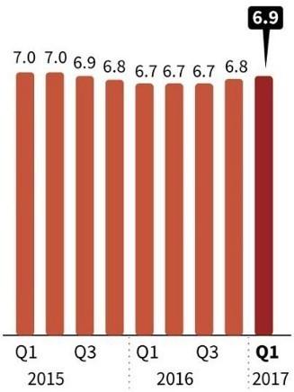 중국 경제성장률 변화 추이 [자료 중국국가통계국]