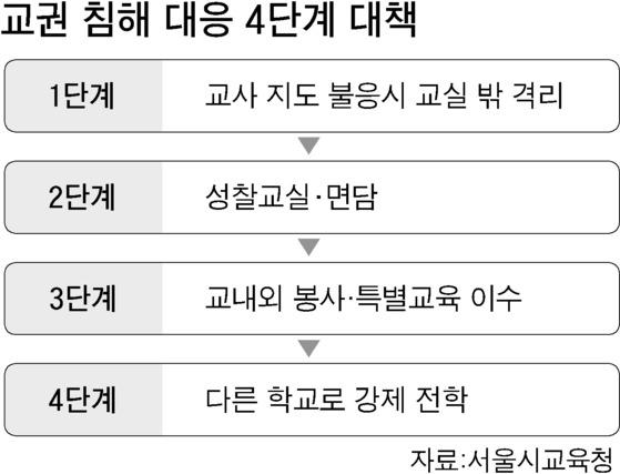 교권 침해 대응 4단계 대책. [자료=서울시교육청]