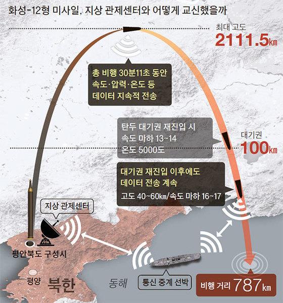 북한이 중거리탄도미사일(IRBM)의 대기권 재진입 기술을 확보했다는 평가가 나온다. [중앙포토]