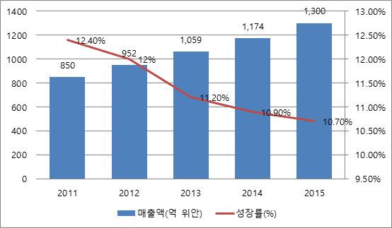 2011~2015년 중국 여성속옷시장 규모 [출처: 중상정보망, 코트라 재인용]